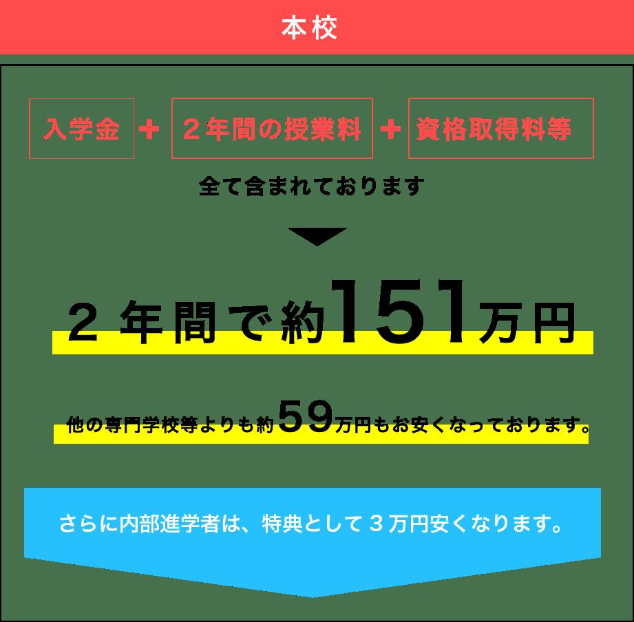 飯塚高校では2年間で151万円で資格を取得可能です