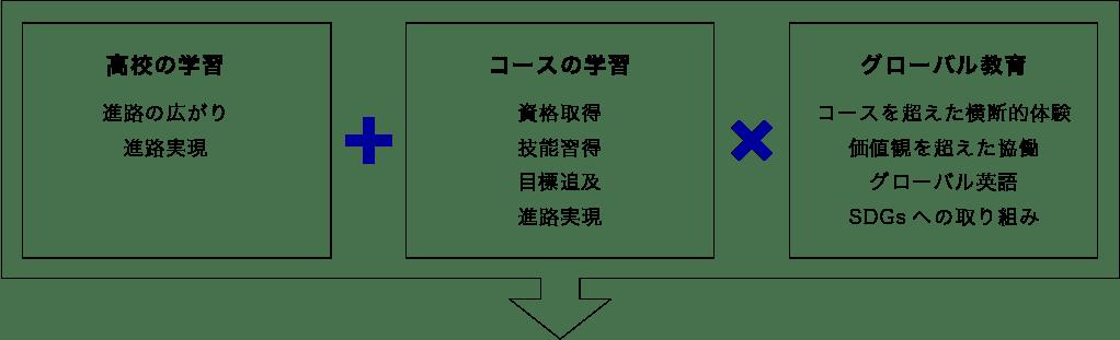 高校の学習・コースの学習・グローバル教育の3本柱